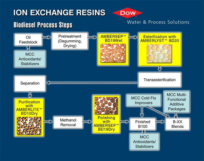 Dow ion exchange resins chart